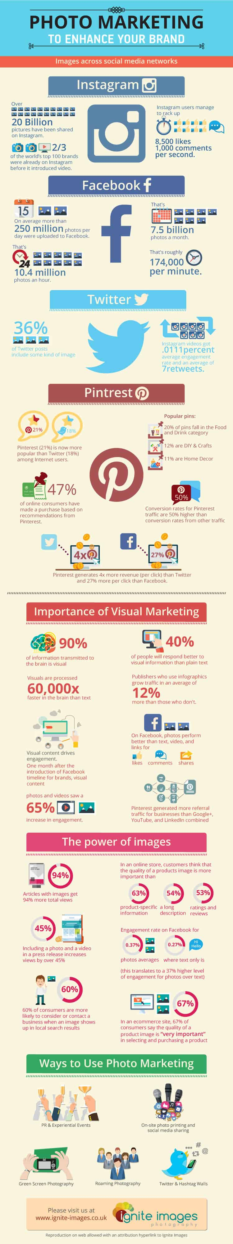 Ignite-Images-Infographic-Photo Marketing