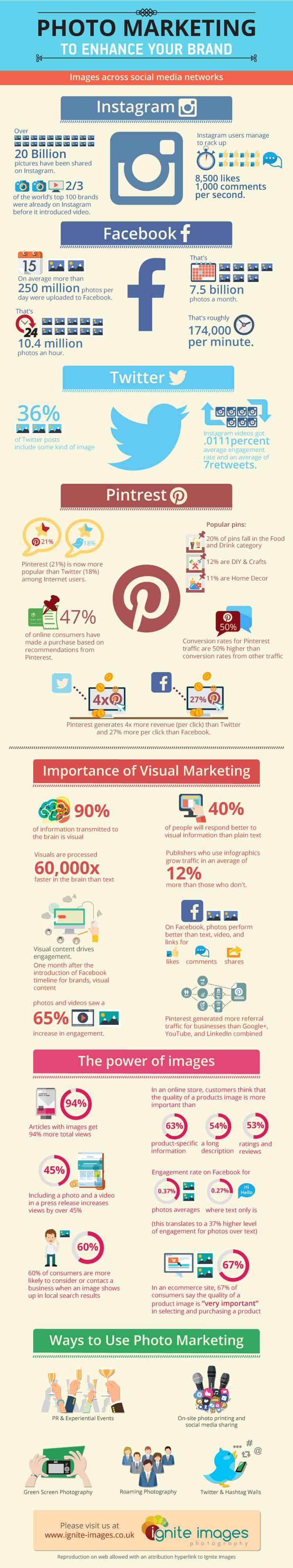 Ignite-Images-Infographic-Photo Marketing